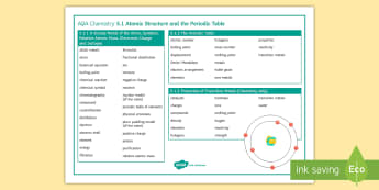 AQA Chemistry 5.1 Atomic Structure and the Periodic Table Word Mat - Word Mat, AQA, GCSE, Chemistry, atoms, relative atomic mass, electron arrangement, isotopes, periodi