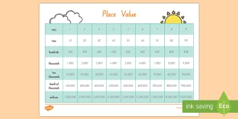 Place Value Chart - New Zealand, maths, place value, Years 1-3