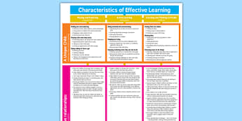 EYFS Characteristics of Effective Learning Display Poster - eyfs