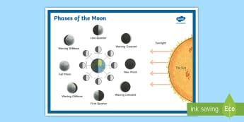 Southern Hemisphere Phases of the Moon Display Poster - Phases of the Moon Display Poster - display, posters, phases of the moon, moon phases, eclipse, sola