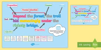 Features of Sentences A2 Display Poster  - KS2, year 3, year 4, compound sentences, complex sentences, simple sentences, verbs, adjectives, pre