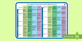 Second Class Oral Language Milestones New Primary Language Display Poster - assessment, observation, teacher organisation, formative assessment, information ,Irish