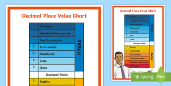 Decimals Place Value Chart Display Poster - KS2, Maths