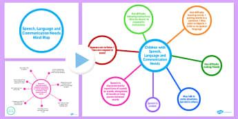 Speech, Language and Communication Needs Mind Map PowerPoint - speech, language, mind map