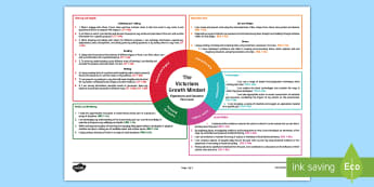 The Victorians First Level CfE IDL Topic Web - Planner, plan, planning, overview, cross-curricular, Scotland, 1st level, past, history