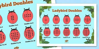 Doubles to 20 Ladybird Number Sentence Display Poster - doubles, 20, ladybird, display, poster