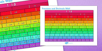 Equivalent Fractions and Decimals Wall -fractions, decimals, equivalent, visual, poster, ks2, display, show, 1, 0.5, equal, same