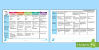 Australian Curriculum Year 3 Narrative Assessment Rubric/Guide to Making Judgement - Writing, Literacy, ACARA, Marking, criteria, moderation, genre,Australia