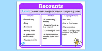 Features of Recounts Poster - recounts, writing a recount, recount poster, features of recounts, what recounts include, text features posters, ks2 literacy