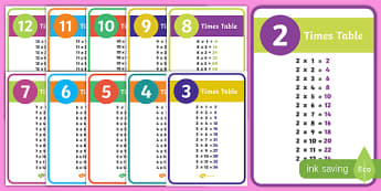 Times Tables Display - cfe, curriculum for excellence, display poster, display, posters, times table, times tables