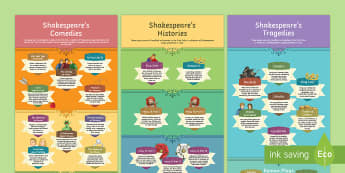 Shakespeare's Plays Poster Display Pack - Secondary - Shakespeare's Birthday 23/04/2017, Bard, William Shakespeare, Shakespeare plays, fun Sh