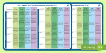 First Class Oral Language Milestones New Primary Language Curriculum Display Poster - Irish, talk, speaking