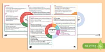 James and the Giant Peach Topic Web First Level - Novel study, IDL, reading, Roald Dahl, interdisciplinary, plan, planner