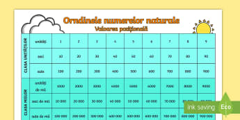 Ordinele numerelor naturale - Planșă  - numere naturale, ordine si clae, ordinele și clasele numerelor naturale, matematică, numere, numer