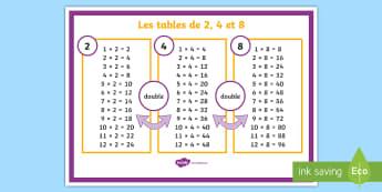 Poster d'affichage : Les tables de multiplications de 2, 4 et 8 - Mathématiques, Maths, cycle 2, cycle 3, KS2, poster, tables de multiplication, table de 2, table de