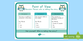 Point of View Display Poster - 1st person, 2nd person, 3rd person, narrator, point of view, ELA, Common core