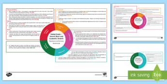 Global Goal Decent Work and Economic Growth Second Level CfE IDL Topic Web - Learning For Sustainability, UNICEF, Workers Rights, GG7, jobs, Enterprise,Scottish