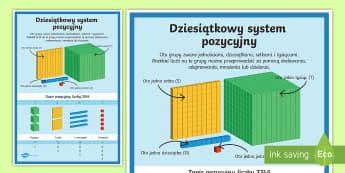 Plakat Dziesiątkowy system pozycyjny - matematyka, plakat, gazetka,ścienna, ściana, system, układ, zapis, dziesiątkowy, dziesiętny, je