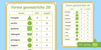 Le proprietà delle forme geometriche 2D Poster - forme, geomtriche, 2D, poster, proprietà, gemetria, geometrico, lati, angolil matematica, italiano,