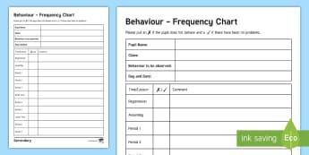Daily Behaviour Monitoring Editable Proforma - Behaviour, behaviour management, classroom management, report card, monitoring sheet