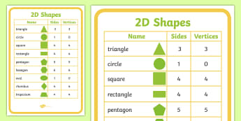 2D Shapes Properties Poster - 2D, shapes, 2D shapes, poster, 2D shape, side, corner, triangle, circle, square, rectangle, pentagon, hexagon, oval, rhombus, trapezium