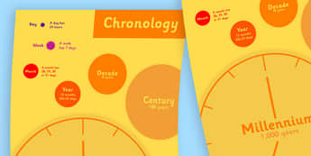 Chronology Large Display Poster - display, poster, theme, images
