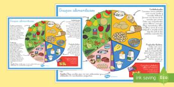 Grupos alimenticios Póster DIN A4
