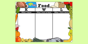Food Topic KWL Grid - KWL, Know, Want, Learn, Grid, Food, Eat