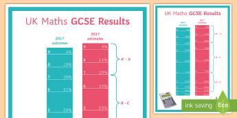 2017 Maths GCSE Results Data A4 Display Poster - Grades, Pass, Statistics, Boundaries, Exam
