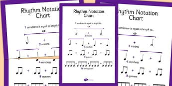 Rhythm Notation Chart - rhythm, notation, chart, notes, beat