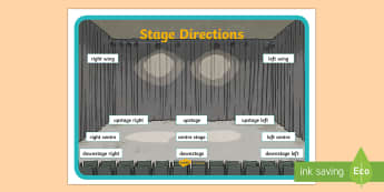 Stage Directions Display Poster - ROI Drama, theatre, stage, directions, acting,Irish