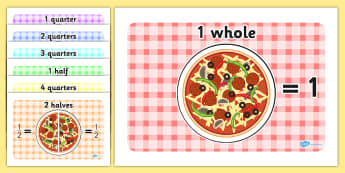 Fraction Posters Printable - Fraction, numeracy, fractions, half, quarter, whole, three quarters, two halves, pizza, fraction