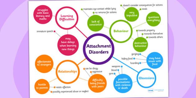 Attachment Disorder Mind Map - attachment disorders, attachment disorder explanation map, attachment disorders explained, attachment disorder aid, sen