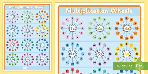 Multiplication Wheel Aid Poster - multiplication wheels, multiplication wheel poster, multiplication poster, ks2 numeracy poster, ks2 numeracy, times table