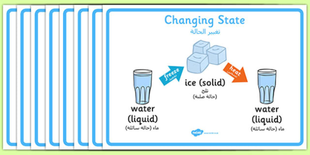 Changing State Posters Arabic Translation - arabic, States, poster, display, banner, sign, liquid, gas, solid, ice, forces, movement, gravity, push, pull, Magnet, friction, science, knowledge and understanding of the world