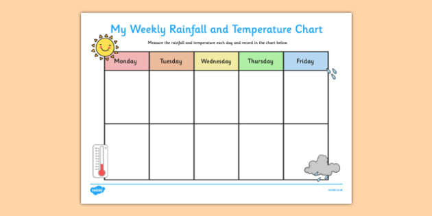 Weekly Rainfall and Temperature Chart - rainfall, temperature