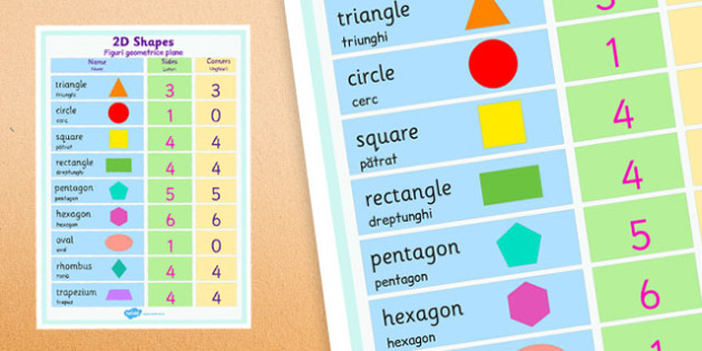 2D Shapes Properties Poster Romanian Translation - romanian, 2d shapes, properties, poster, display