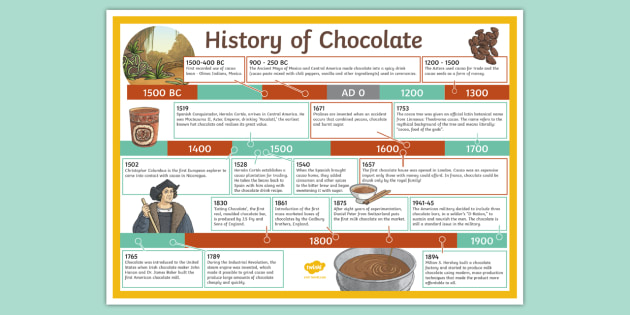 the history of chocolate The first conclusive evidence we have of chocolate consumption dates from the  classic period of the ancient maya of mexico and central america (200-900 ce) .