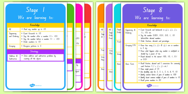 New Zealand Maths Stages 1 to 8 Display Posters