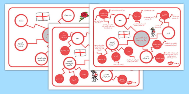 خرائط ذهنية عن عيد القديس مار جرجس - القديس جورج، مارجرجس