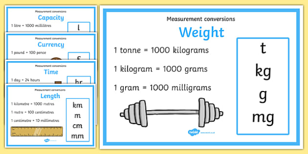 Measurement Conversion Display Posters  Measurement Conversion
