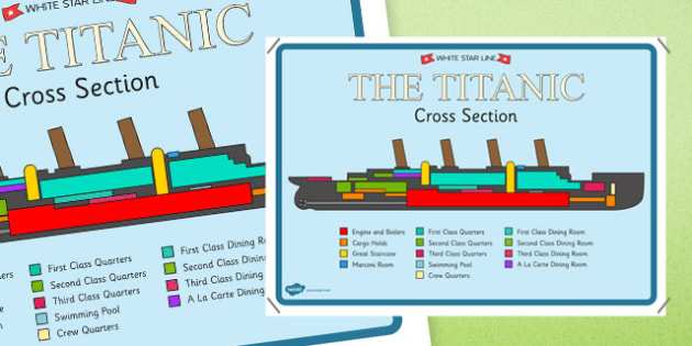 The Titanic Cross Section Poster - titanic, history, display
