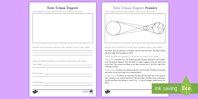 Solar Eclipse Diagram Activity Sheet - Worksheet,  Annular Eclipse, Total Eclipse, Partial Eclipse, lunar cycle