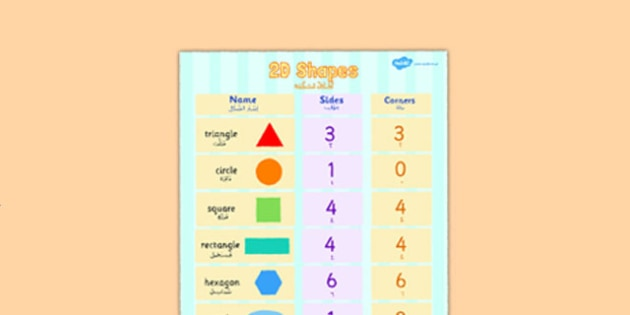 2D Shapes Properties Poster Arabic Translation Short Vowels - arabic, 2d shapes, properties, poster, display