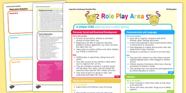 Role Play Area Continuous Provision Plan Posters Reception FS2