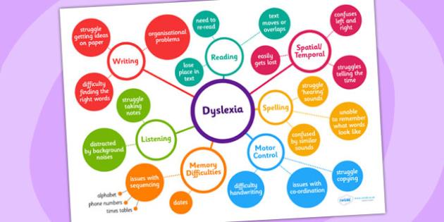 Dyslexia Mind Map - dyslexia, mind map, brain storm, teacher help