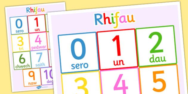 Poster Rhifau 1-10 - posters, displays, display, visual