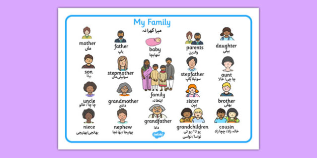 Family Word Mat Urdu Translation - urdu, Ourselves, family, word mat, writing aid, mum, dad, brother sister, grandpa, grandma, uncle, aunt, KS1, ourselves, all about me, my body, senses, emotions, family, body, growth, granpa