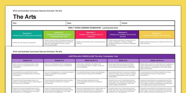 EYLF and Australian Curriculum Outcome Overview The Arts - EYLF, Australian Curriculum, Planning, The Arts, Foundation