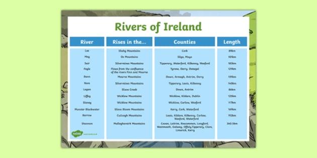 Rivers of Ireland Facts Display Poster-Irish